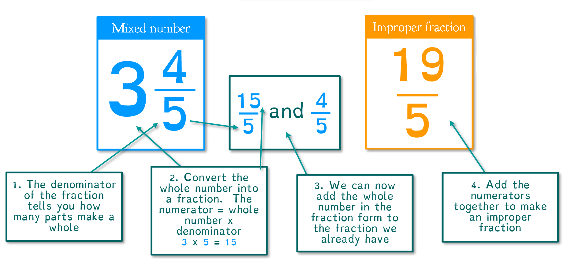 Change a Mixed Number to an Improper Fraction