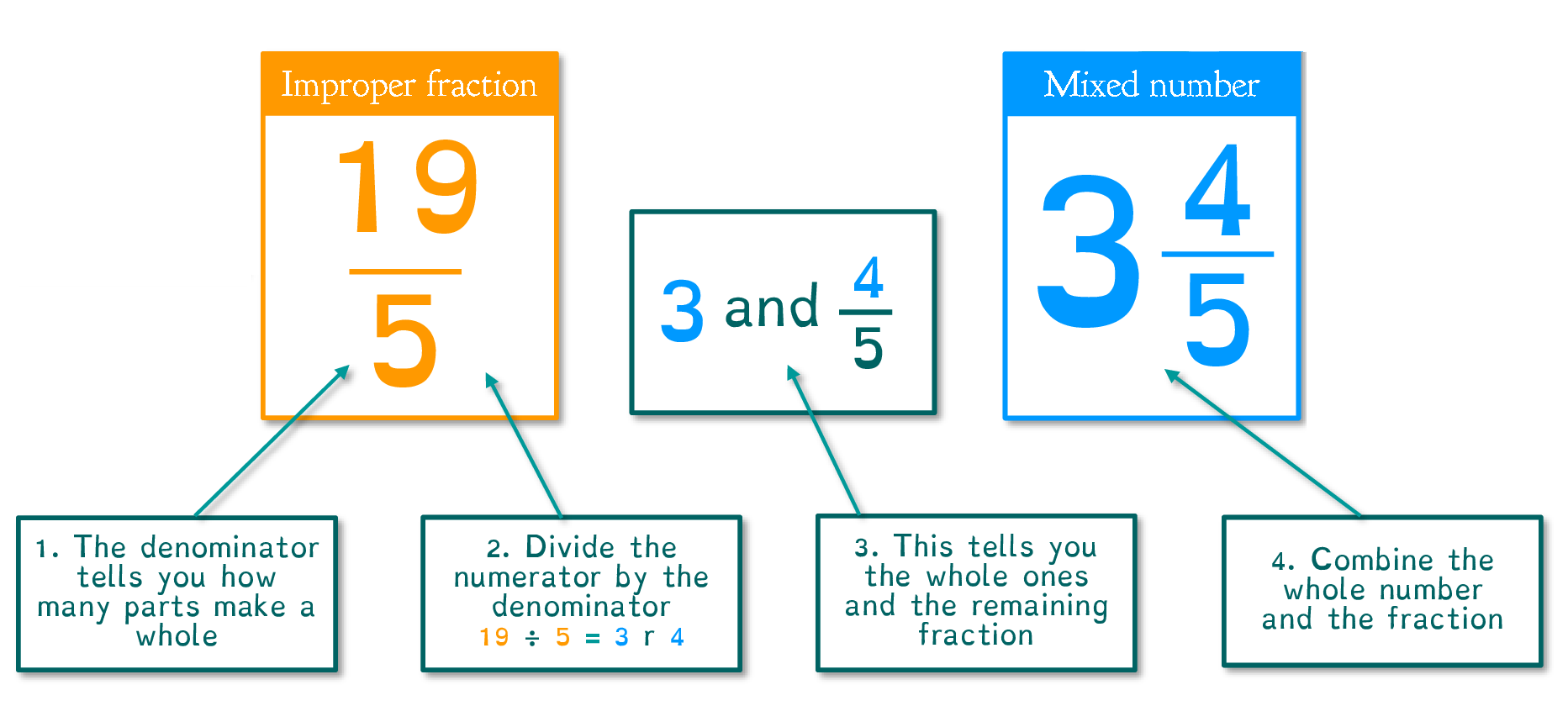 Change an Improper Fraction to a Mixed Number