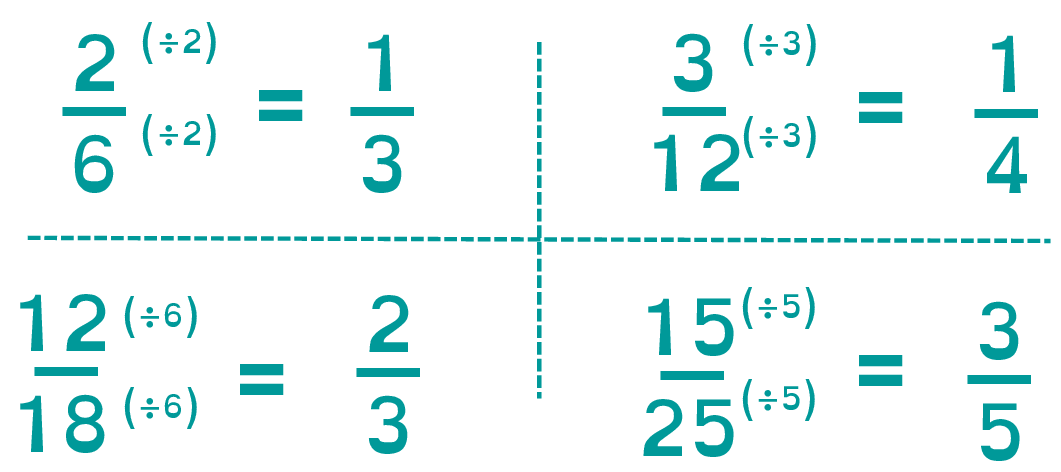 Simplifying Fractions Example