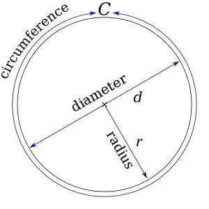 Components of a circle